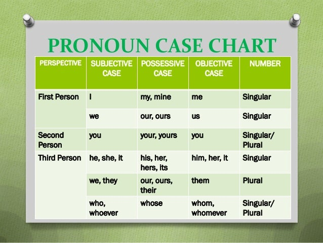 Subjective And Objective Case Pronouns Worksheets on Pronoun Worksheets For 4th Grade