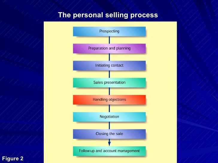 personal selling What is personal selling a promotional activity by which the consumers are personally encouraged and convinced to buy the goods and services of a manufacturer is called personal selling.