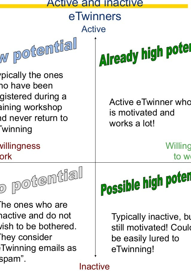 Invisibles eTwinners and Personas workshop challenges