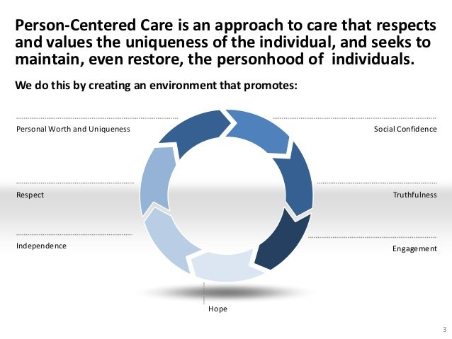 person centered care Person-centered care is no longer simply a best practice it's now a mandate to learn the life stories of the individuals in acute, post-acute, and long-term care settings—which means that.