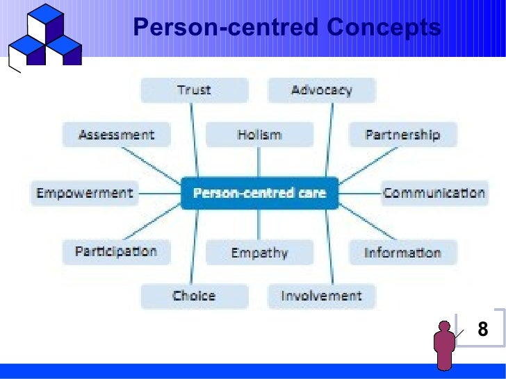 person centred values The person-centred approach to counselling the person-centred approach to counselling belongs to the humanistic school of therapy, and was devised by carl rogers, an.