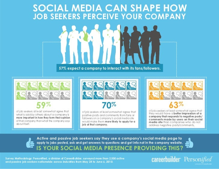 SOCIAL MEDIA CAN SHAPE HOW                     JOB SEEKERS PERCEIVE YOUR COMPANY                                          ...