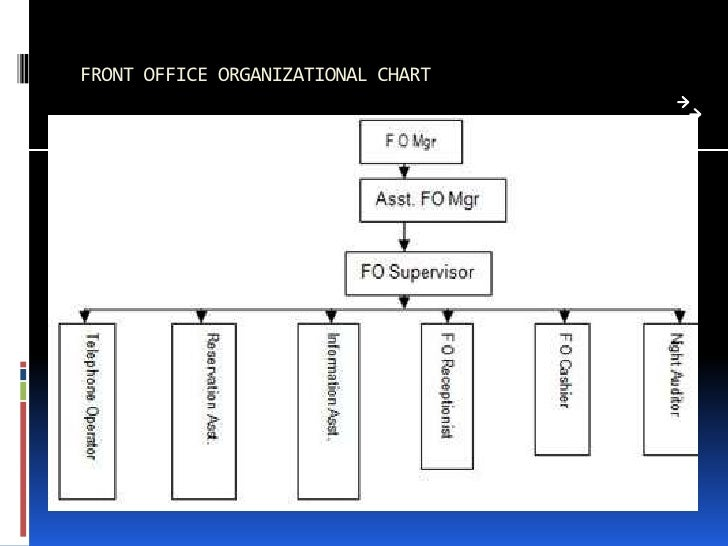 Organization chart front office department trend - Organizational chart of front office department ...
