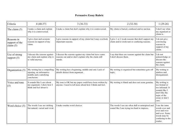 5 point rubric persuasive essay Persuasive speech rubric evaluator: speaker score topic _______ criteria effectively accomplished 5 4 partially accomplished 3 2 provides some support for main points, but needed to elaborate further with explanations, examples, descriptions, etc support is relevant, but not timely provides irrelevant or no.