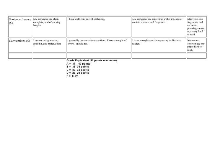 Persuasive essay rubric 2