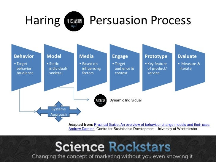 Haring   ©   Persuasion Proces<br />Systems <br />Approach<br />Adapted from:Practical Guide: An overview of behaviour cha...