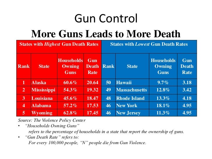 Essays On Gun Control