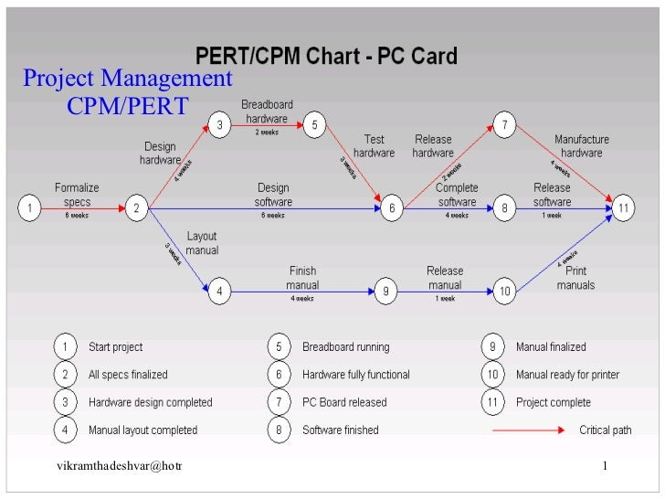 for each of the following network diagrams determine both the critical path and the expected project Pert, critical path the following  construct the appropriate network diagram indicate critical path  the critical path, and the expected project .