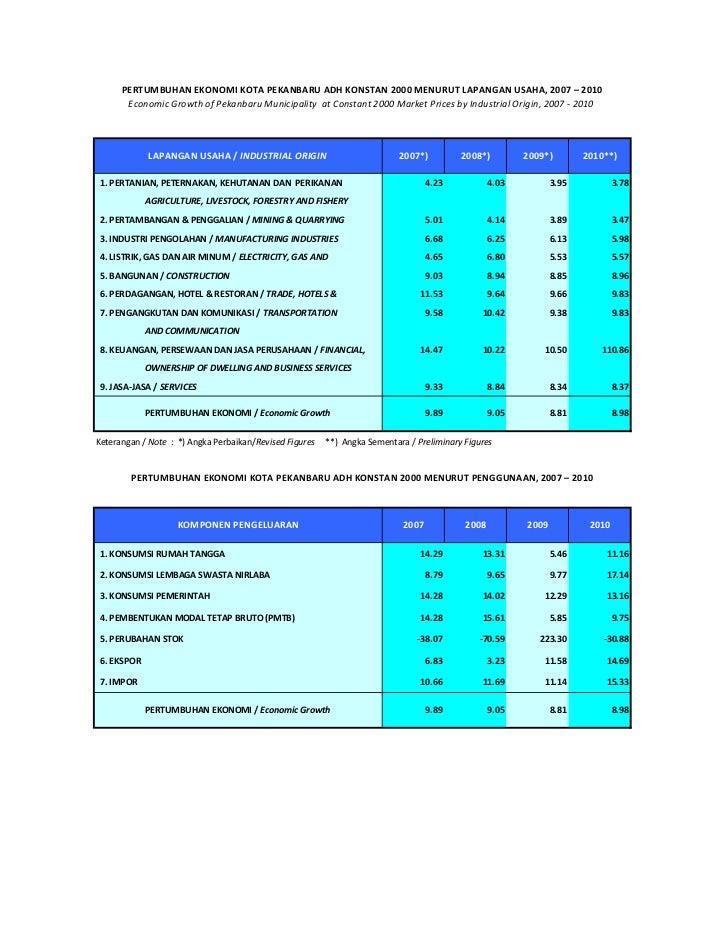 Pertumbuhan Ekonomi Kota Pekanbaru Tahun 2007-2010