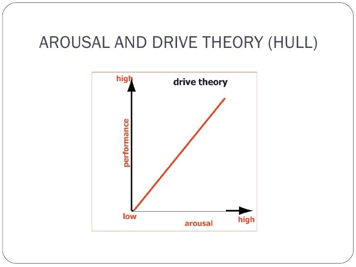 therories of arousal as related to