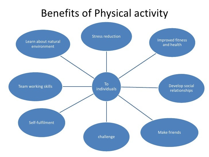 Benefits of PE
