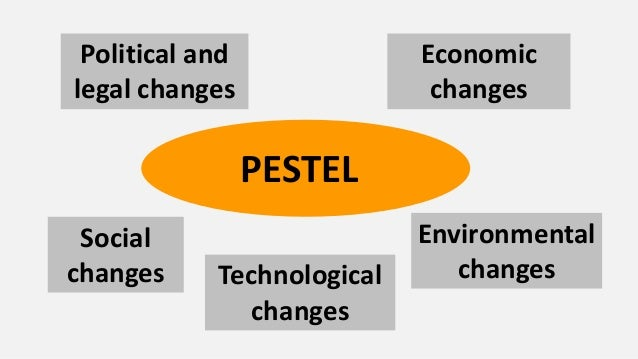Political and legal changes  Economic changes  PESTEL Demographic and cultural changes  Technological changes  Environment...