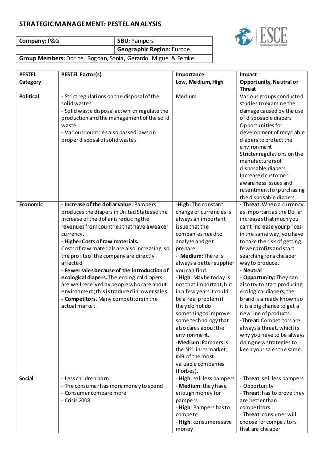 an overview of the pestel framework used in managing companies Slide 1 – module 3 - promotion and marketing in tourism  -what are the components of the supporting framework to achieve decent  slide 3 – module 3 overview.