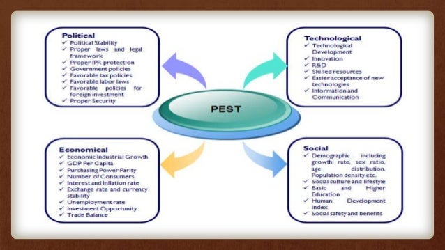 security pest analysis Pestle analysis - the pest or pestle analysis tool is one of many used to help managers identify their market positioning and strengths.