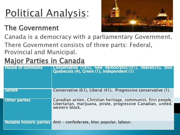 List of forms of government
