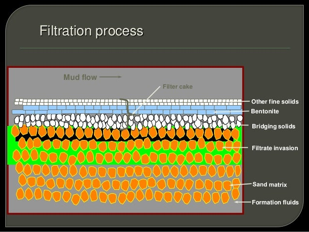 factors that contribute to cake filtration A review of filter press basics and issues info@bhs-filtrationcom • if the cake sticks to extent by pre-squeezing the cake) taking all these factors.