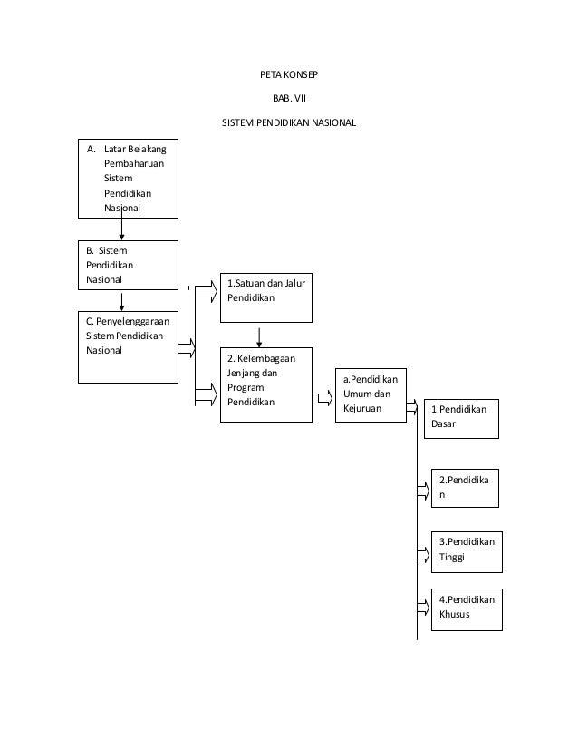 PETA KONSEP BAB. VII SISTEM PENDIDIKAN NASIONAL A. Latar Belakang Pembaharuan Sistem Pendidikan Nasional B. Sistem Pendidi...