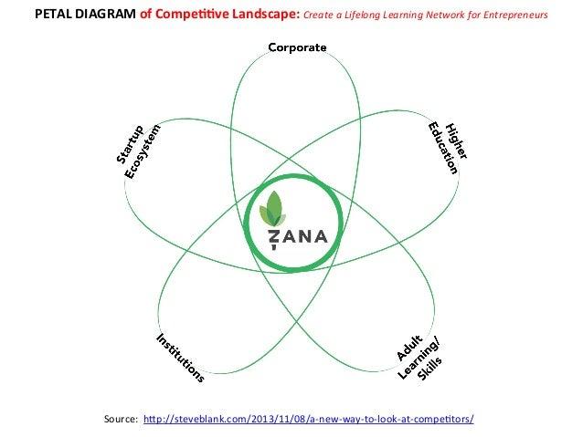 value engine map of market : petal diagram - findchart.co