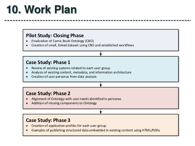 Plan work thesis
