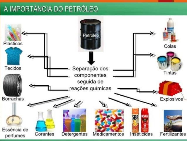 Resultado de imagem para derivados do petroleo