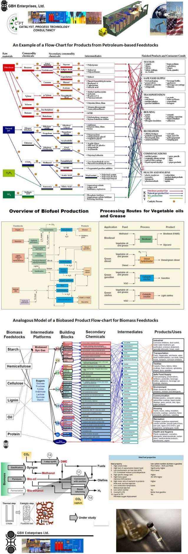 "Products from Petroleum based Feedstocks versus ""Biobased Products""  from Biomass Feedstocks - Infographic"