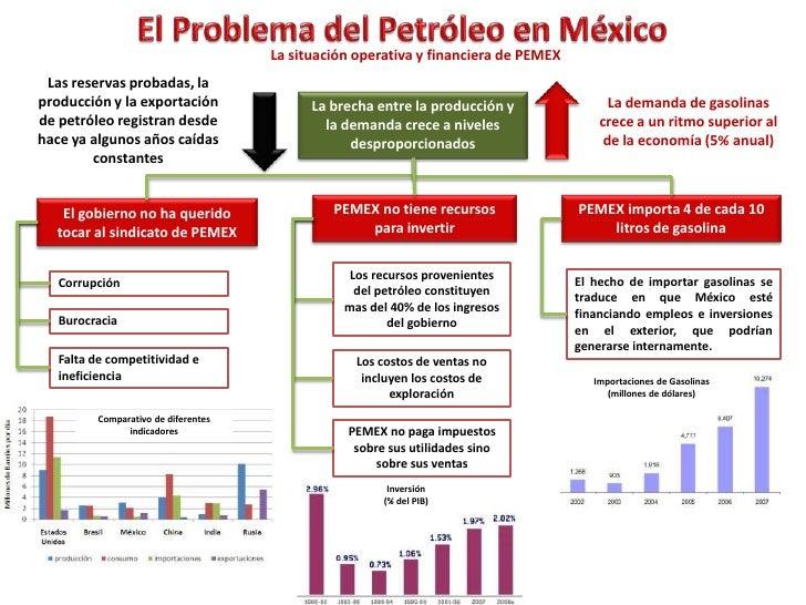 El Problema del Petroleo en México