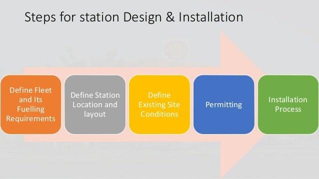 Filling station business plan