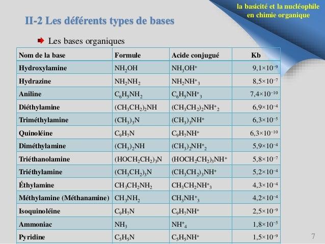 Basicité et Nucléophilie en chimie organique