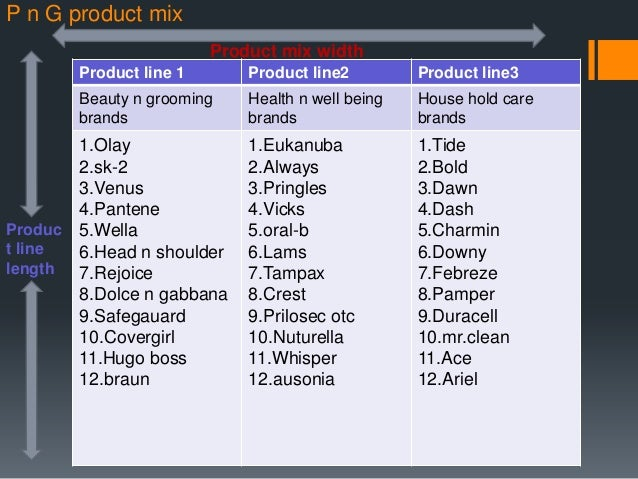 product mix of p&g