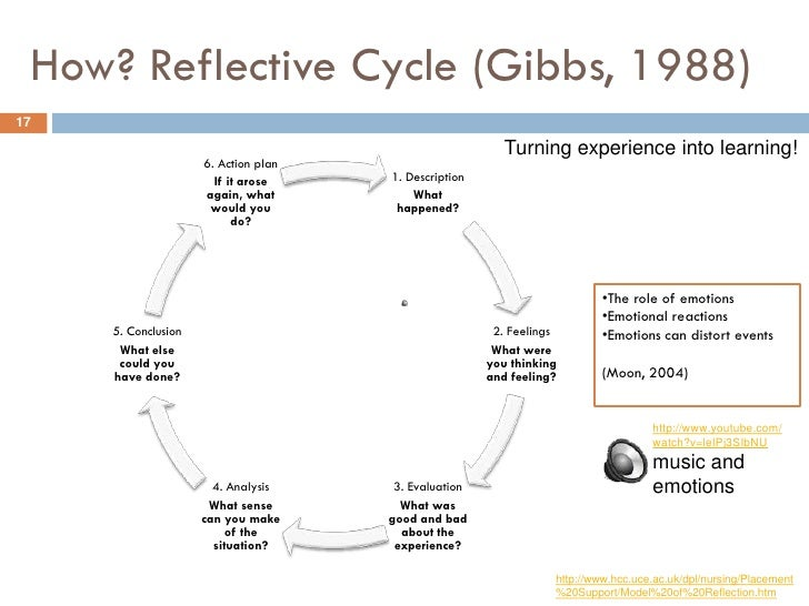 reflection nursing process using gibbs 1988 model The most impressed model in nursing and clinical portfolio is the gibbs model (1988) this assignment is a reflective essay that relates to my own views concerning the health promotion, the common value dilemmas associated with health promotion, as well as the values underpinning it.