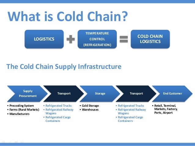 Development Of Cold Chain Supply In India
