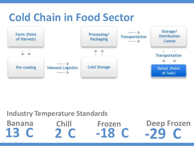 Cold Food Temperature Cold Chain in Food Sector
