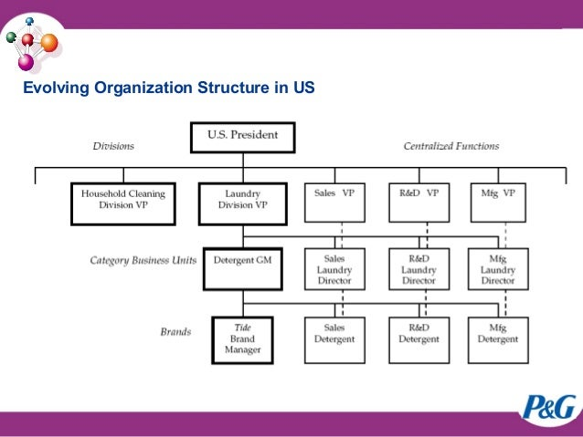 organizational structure of p and g P&g has evolved from a simple informal owner administered production in 1937 to a professional managed line and staff structure and after 1954, a multidivisional organization in the us prior to that, in 1948, the company opened its first international sales division.