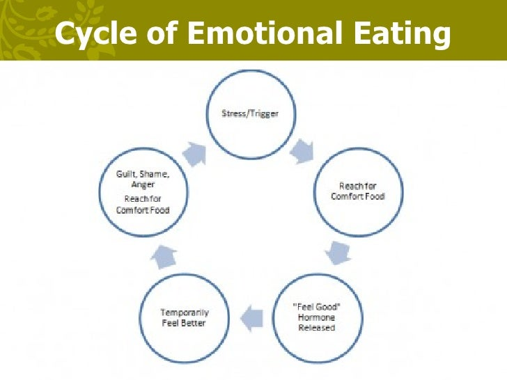 emotional eating Emotional eating is eating in response to something other than hunger often times people eat out of stress, anxiety, anger, depression, and happiness.
