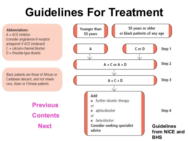 Hypertension treatment protocol