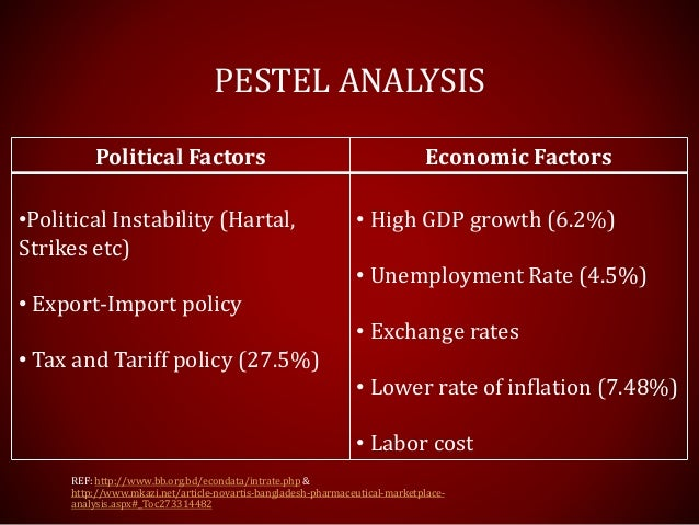 PESTEL-PESTLE Analysis of Pakistan