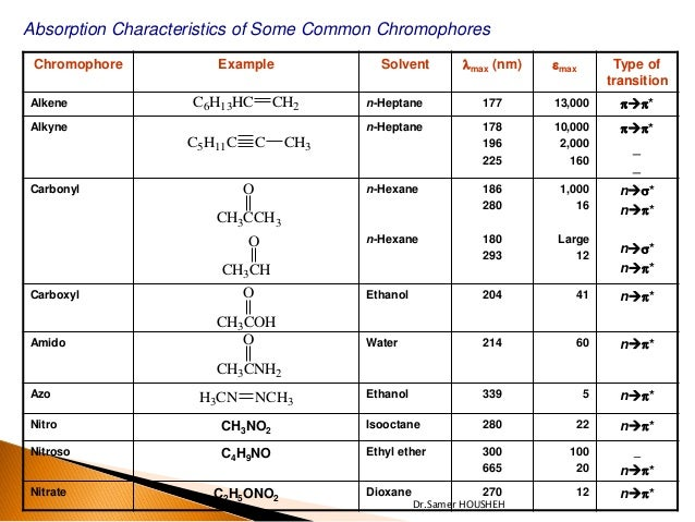 Ch3cl Pharmaceutical chemist...