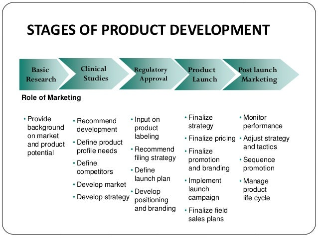 Pharmaceutical marketing management for Company product development