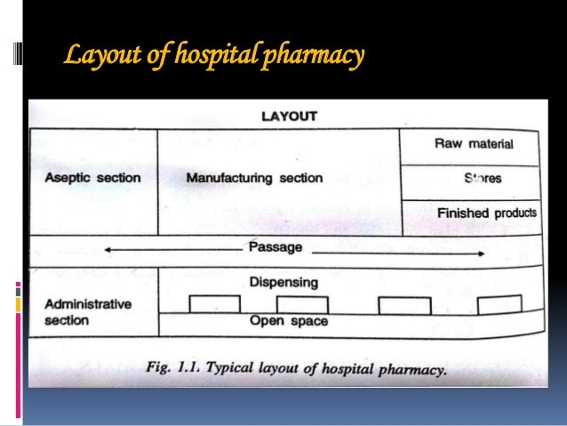 Pharmacy layout ppt for Pharmacy floor plan