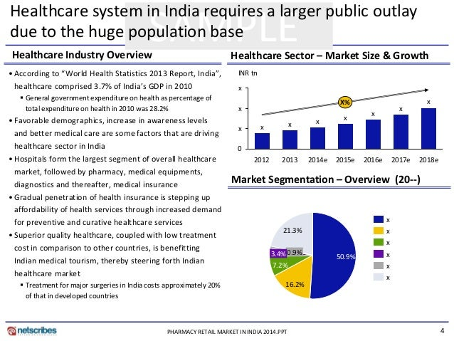 india insurance market an overview of