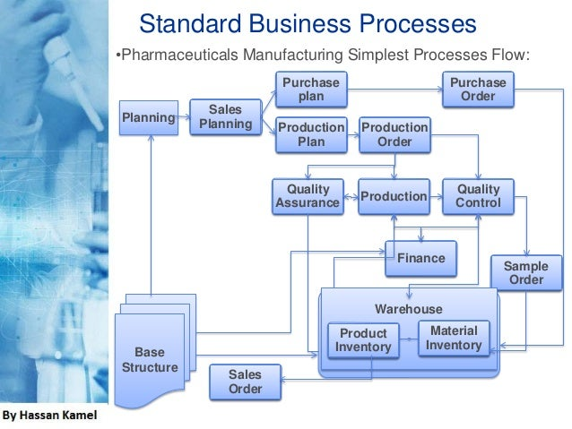 Product Quality Control Plan Production Quality Control