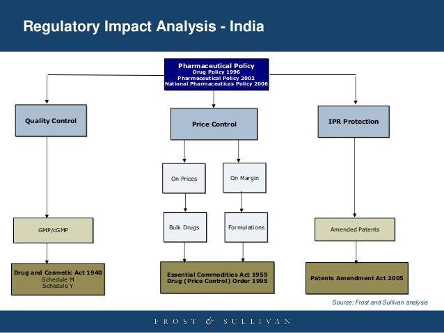 indian pharma industry analysis Swot analysis of indian pharmaceutical industry 2016 search swot analysis of indian pharmaceutical industry 2016 dec 1, 2015.
