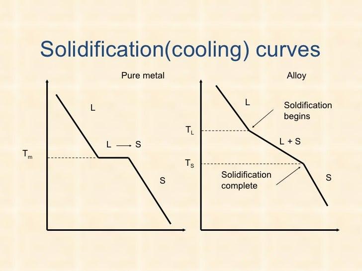 Hd Wallpapers Phase Diagram Vapor Pressure Hdmobileeandroida
