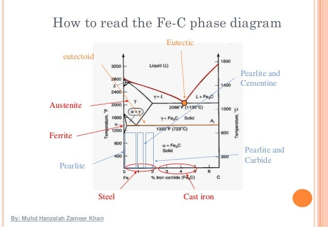 difference between cct and ttt diagram pdf