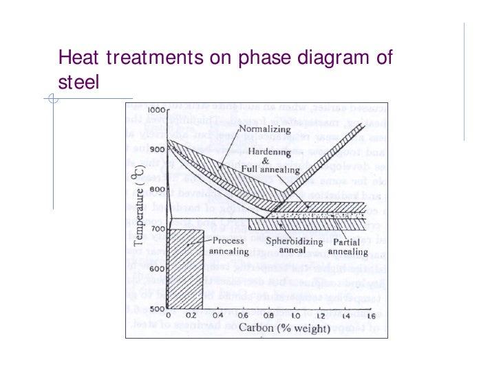 different types of heat treatment process pdf