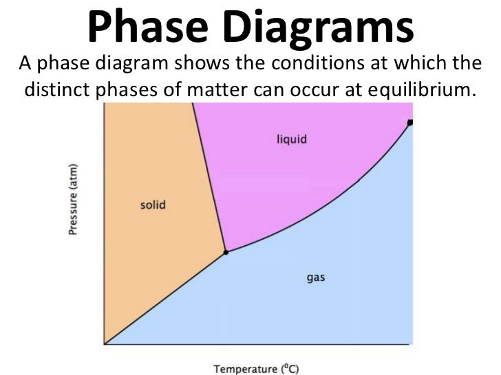Phase DiagramsA phase diagram shows the conditions at which thedistinct phases of matter can occur at equilibrium.