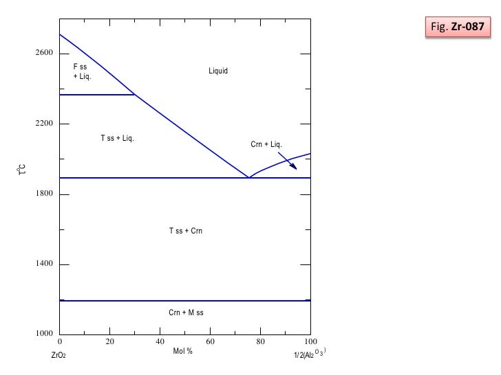 Phase Diagram  Zro2 And Al2o3 System