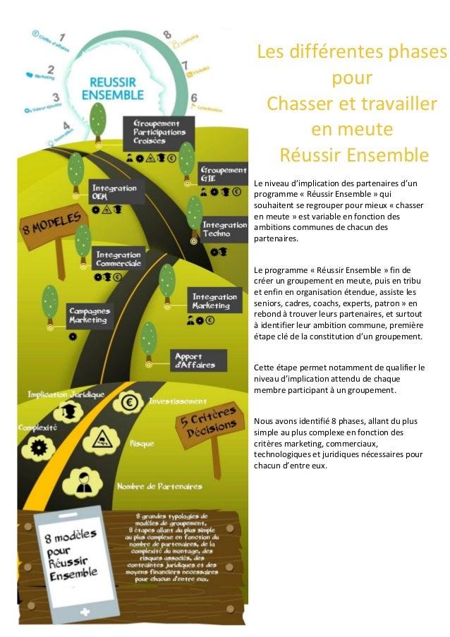 Les différentes phases pour Chasser et travailler en meute Réussir Ensemble Le niveau d'implication des partenaires d'un p...