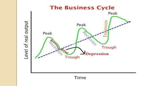 four phases of the business cycle Kondratiev identified three phases in the cycle: expansion, stagnation, and recession  korotayev et al also detected shorter business cycles, .