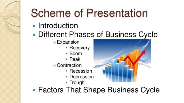 essay business cycle The business cycle is a period of macroeconomics expansion followed by a period of macroeconomic contraction the usual business cycle consists of four.